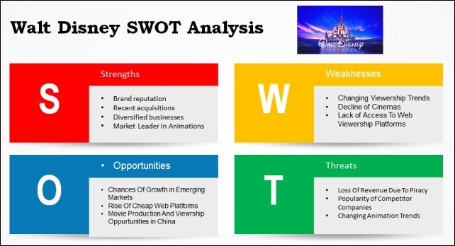 Walt Disney SWOT Analysis