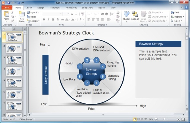 What is Bowman's Strategy Clock