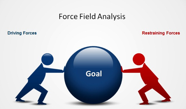 What is a Force Field Analysis And When is it Used