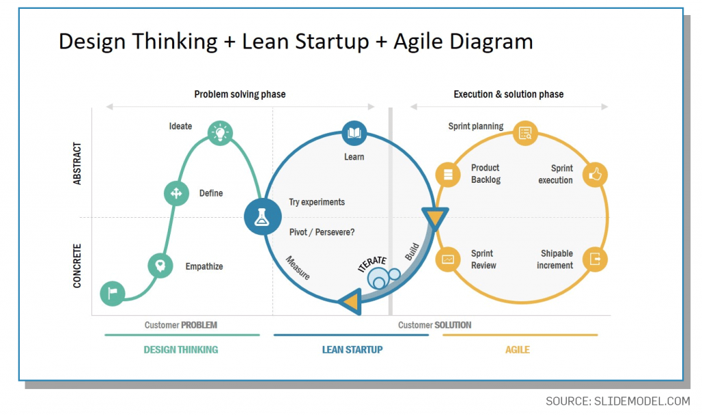 Agile Development Lean Startup and Design Thinking all together