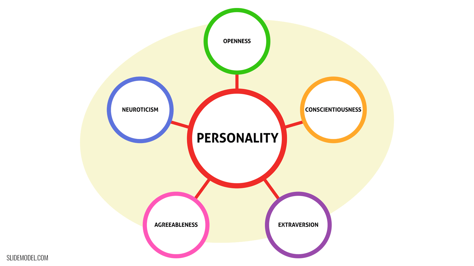 The Big Five Personality Traits Model