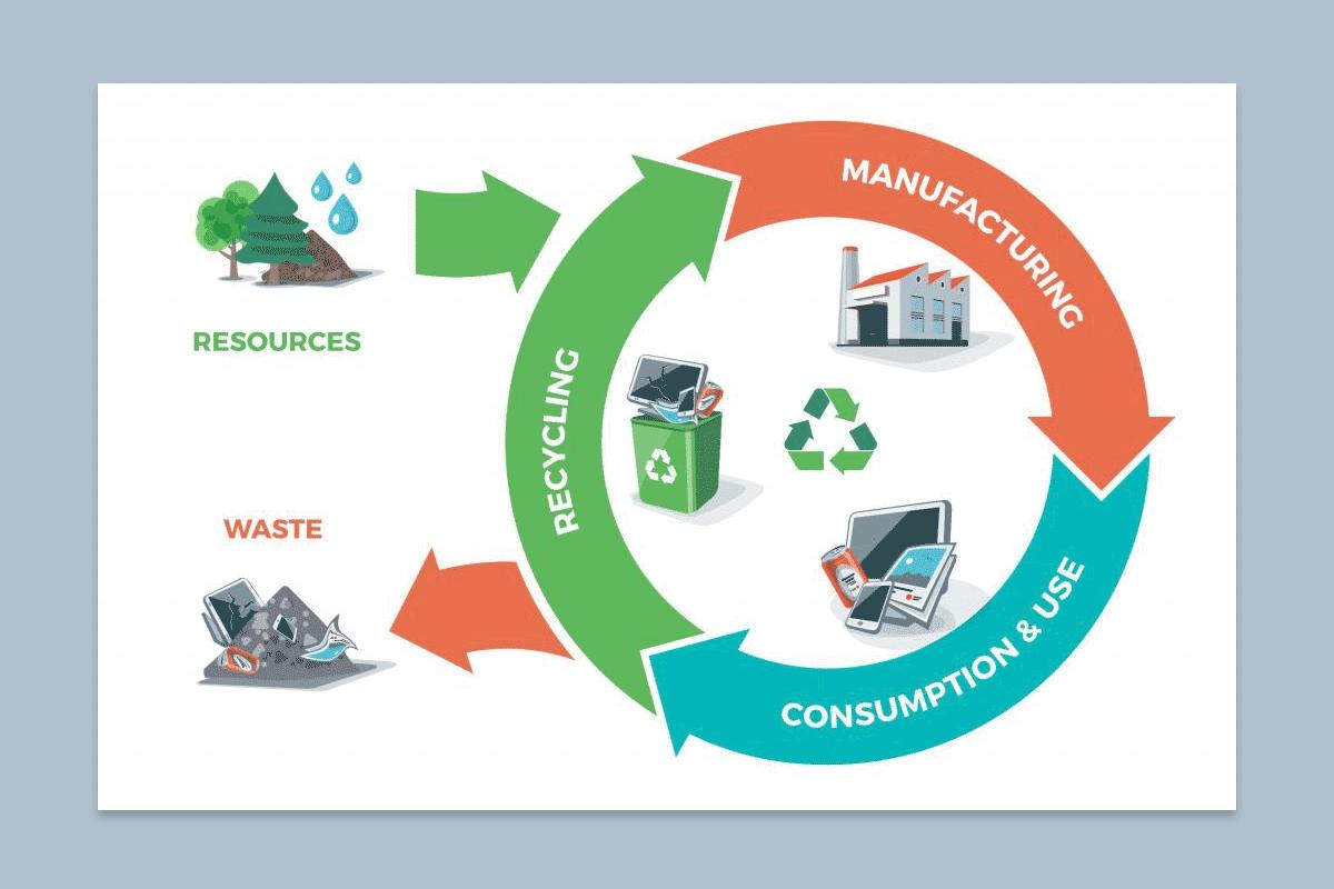 Circular Economy Diagram PowerPoint