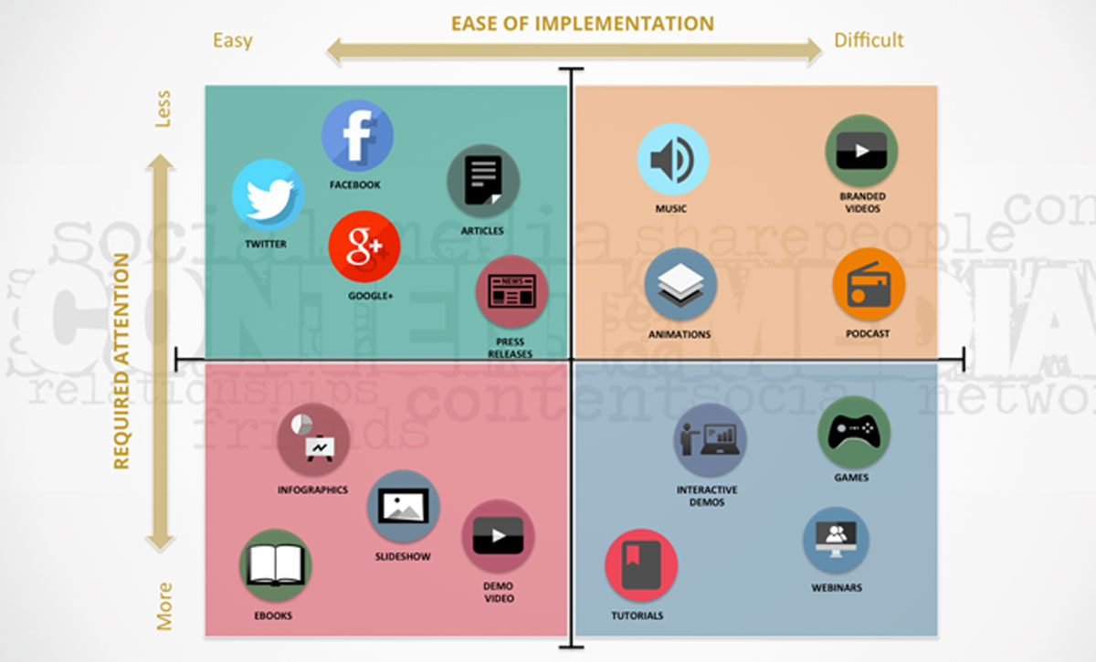 Content Marketing Media Matrix - Slidemodel
