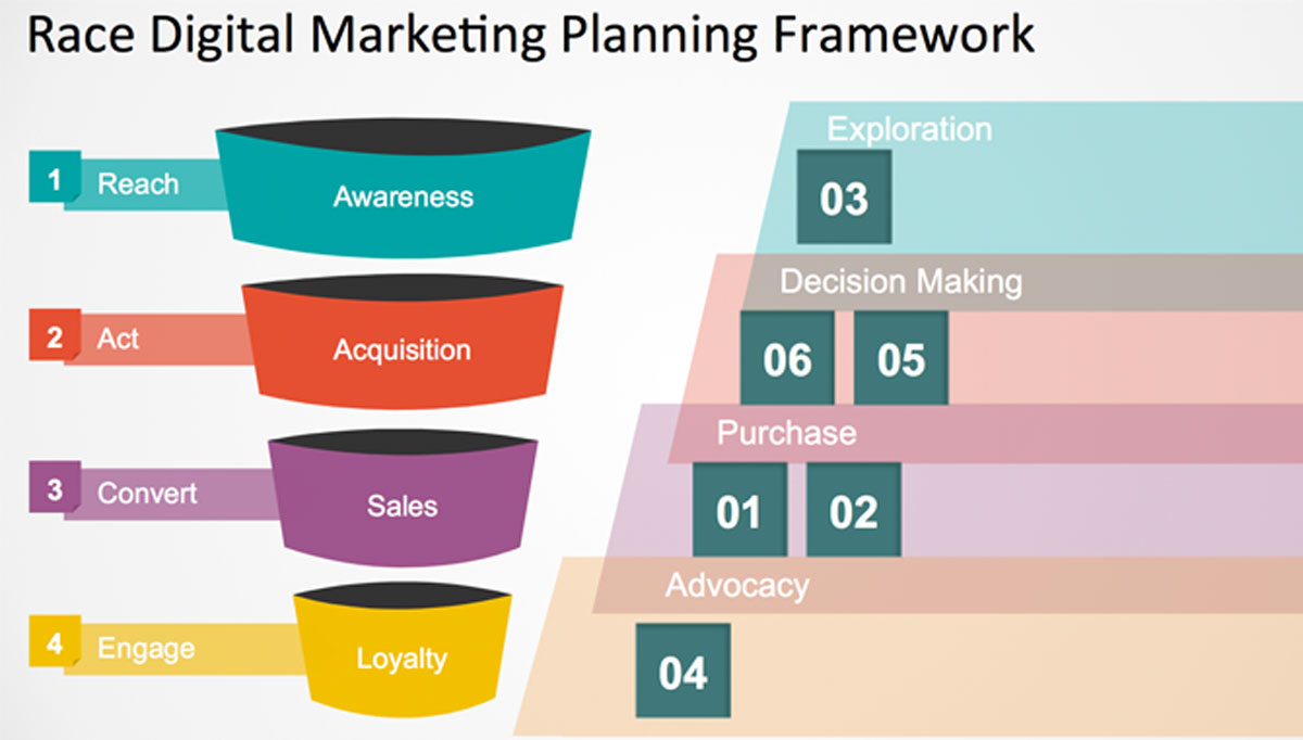 Content Marketing Plan How To Create A Content Marketing Plan