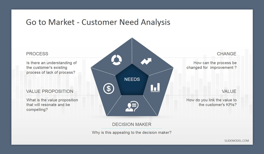 Customer Need Analysis PowerPoint template