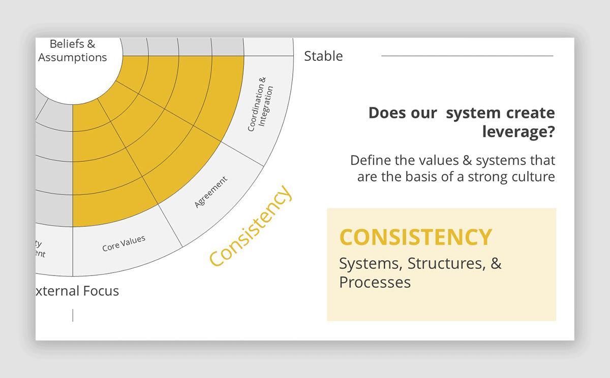 Consistency Slide in Denison Model PowerPoint Template
