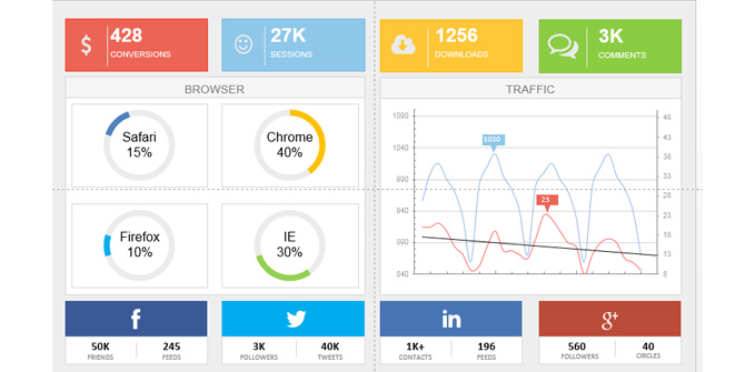Dashboard for Digital Marketing