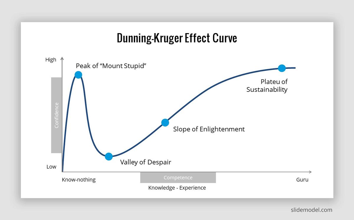 Dunning Kruger-Effect Curve