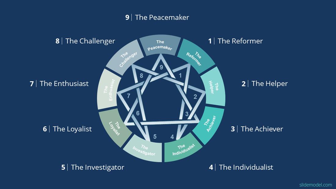 Enneagram Diagram of Personalities