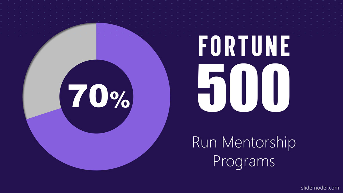 Mentorship Programs Fortune 500 PPT Template