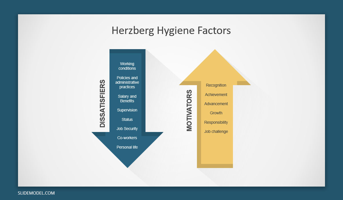 Herzberg Hygiene Motivators Factors Slide Design