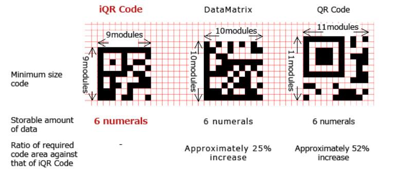 IQRCode Data