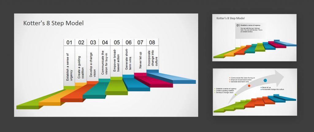 kotter's 8 steps change management model