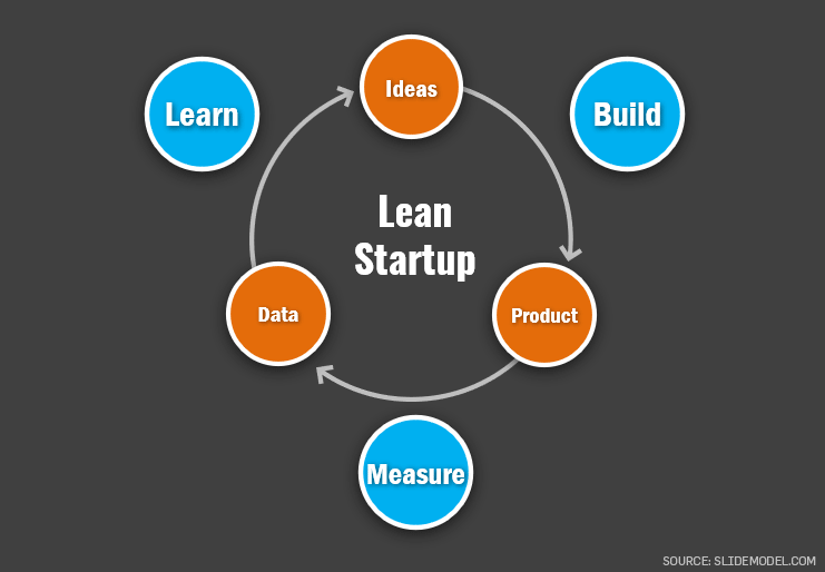 Lean Startup Build Measure Learn Process