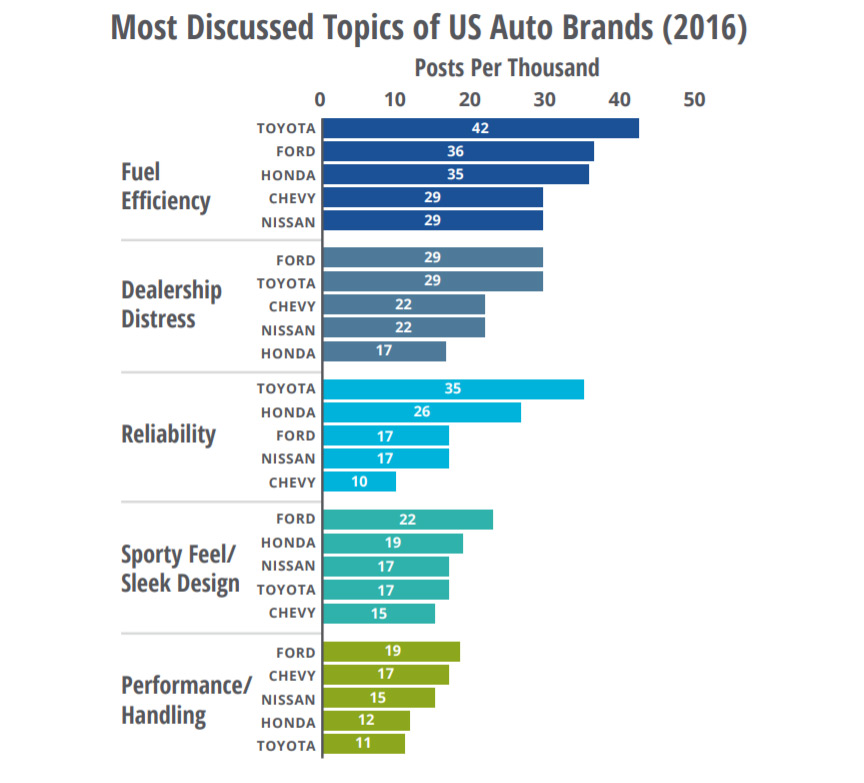 Most discussed topics of US Auto Brands