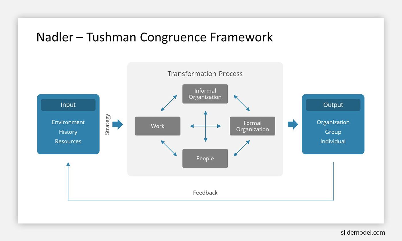 Nadler-Tushman Congruence Framework