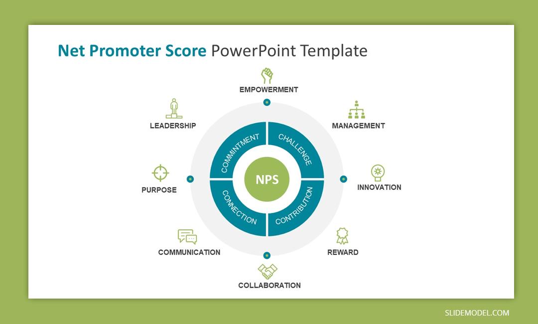 Net Promoter Score Presentation design