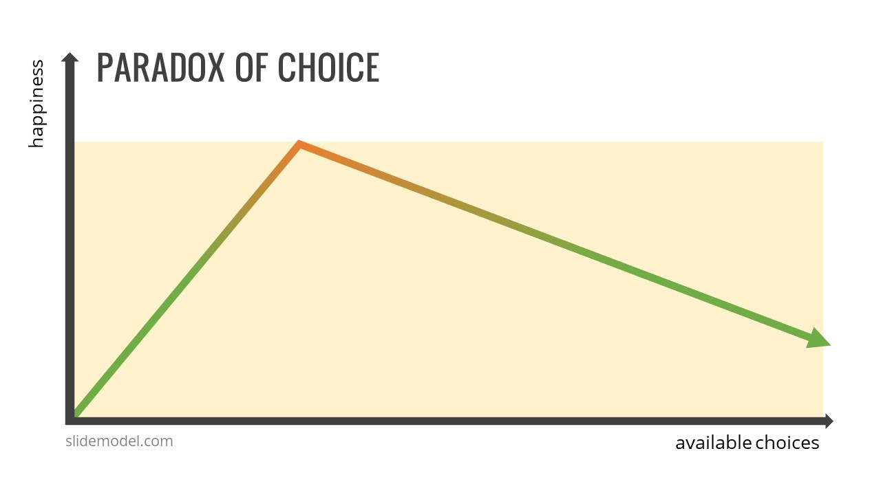 Paradox of Choice - Less is More