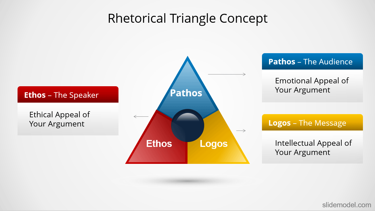 Rhetorical Triangle PowerPoint diagram