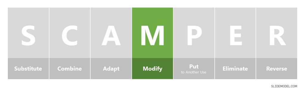 SCAMPER Modify Slide