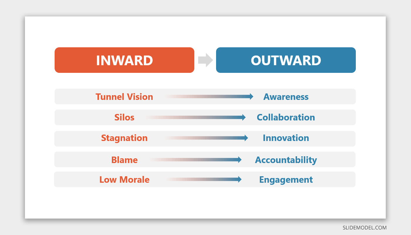 Inward and Outward Slide for PowerPoint