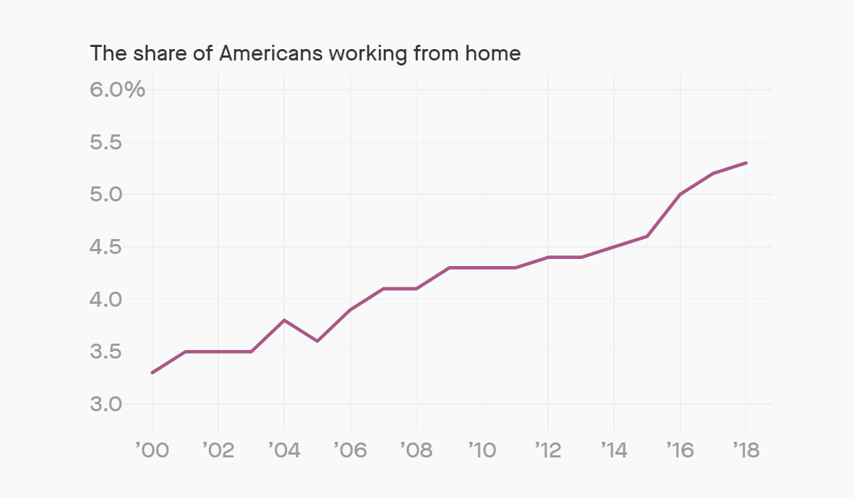 Share of Americans Working from Home (Trends)