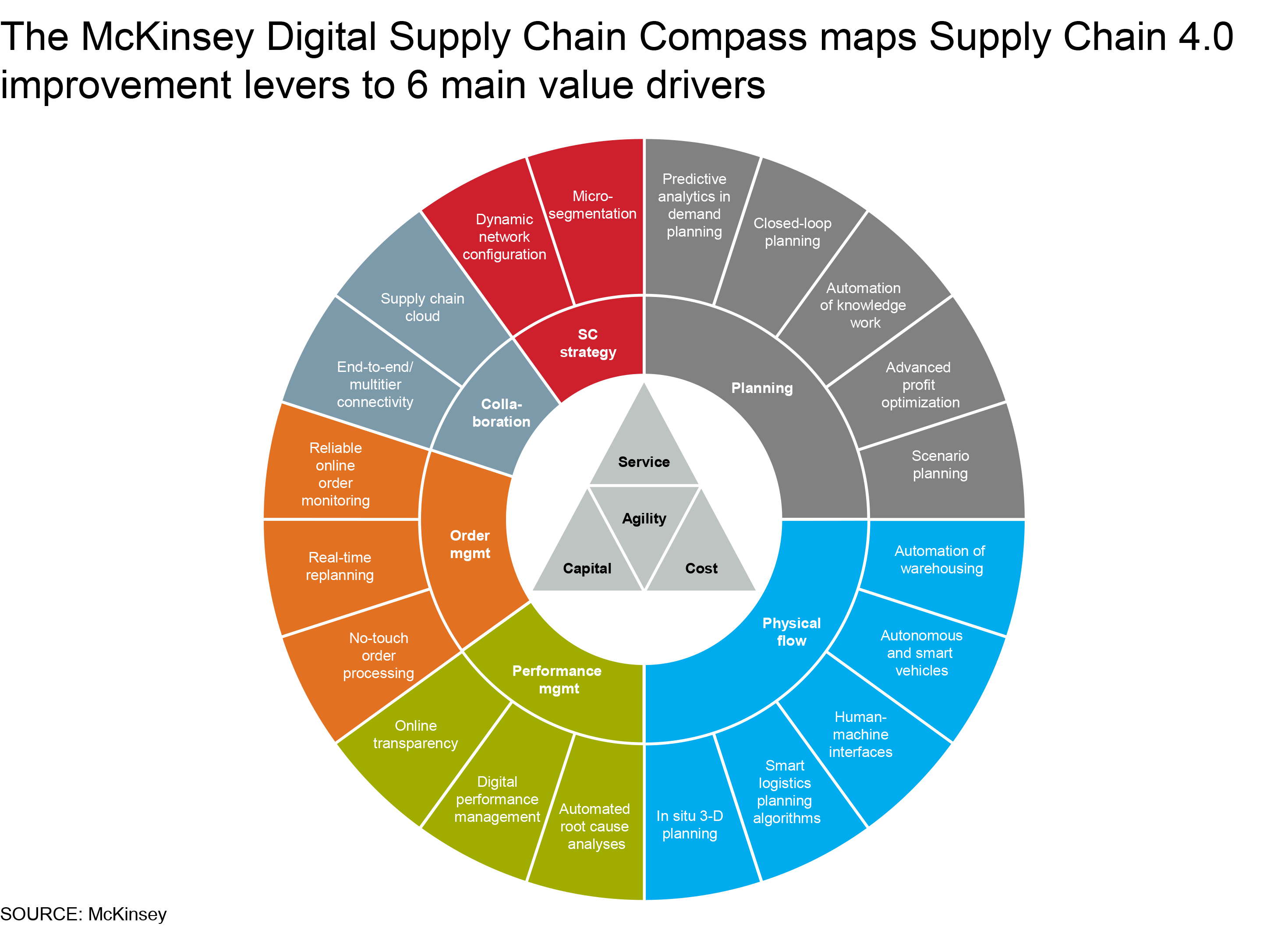 Supply Chain Compass