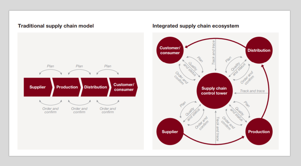 Supply Chain Ecosystem