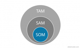 TAM SAM SOM Model PowerPoint Diagram