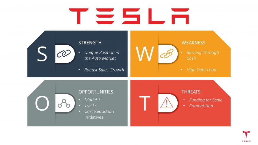 Tesla SWOT Analysis presentation created with SlideModel's templates