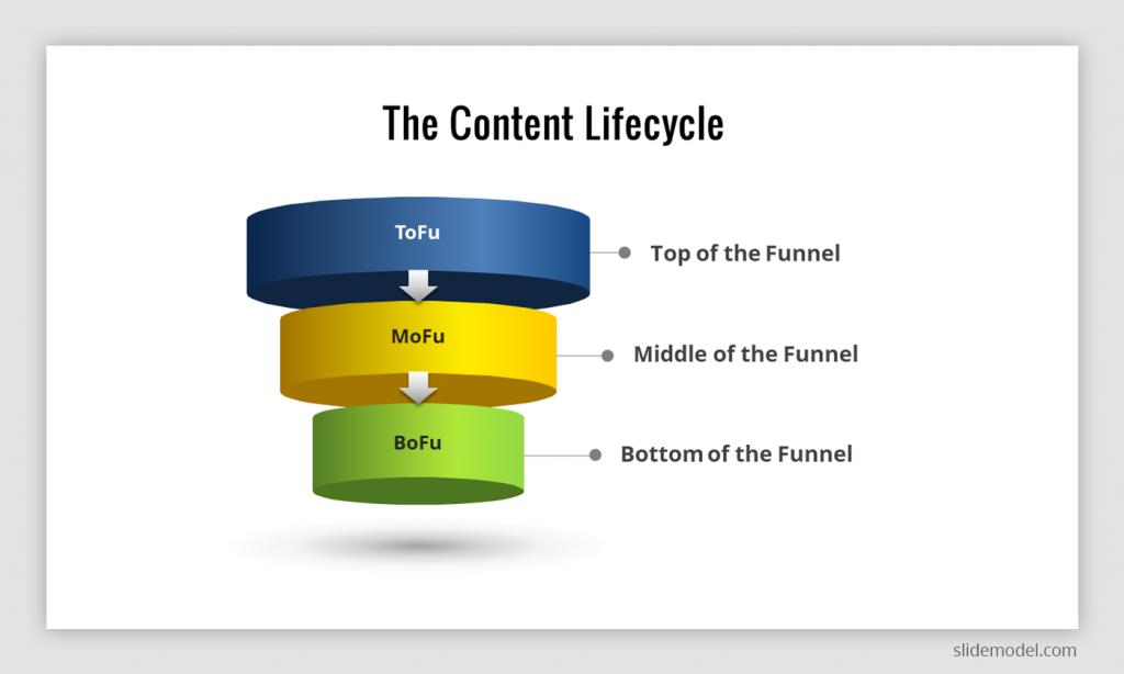 3 Step Funnel Design representing a Content Lifecycle (ToFu, MoFu, BoFu)