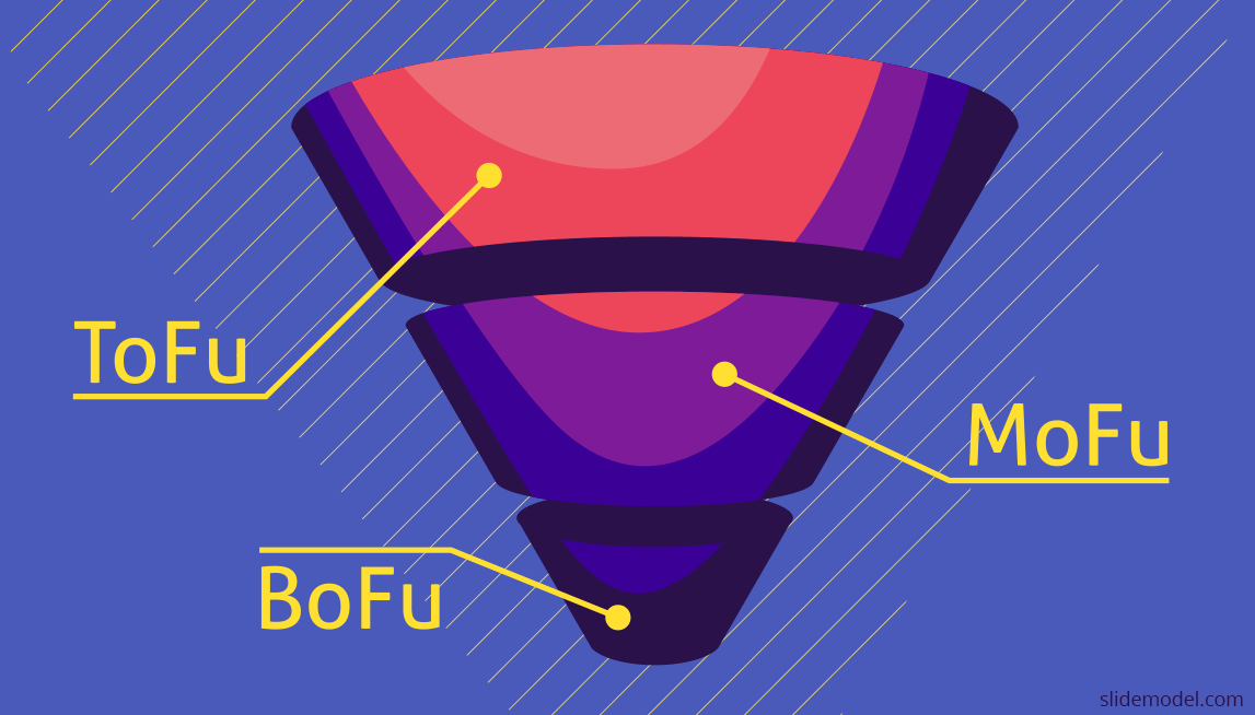 Attracting Sales Leads using ToFu, MoFu and BoFu
