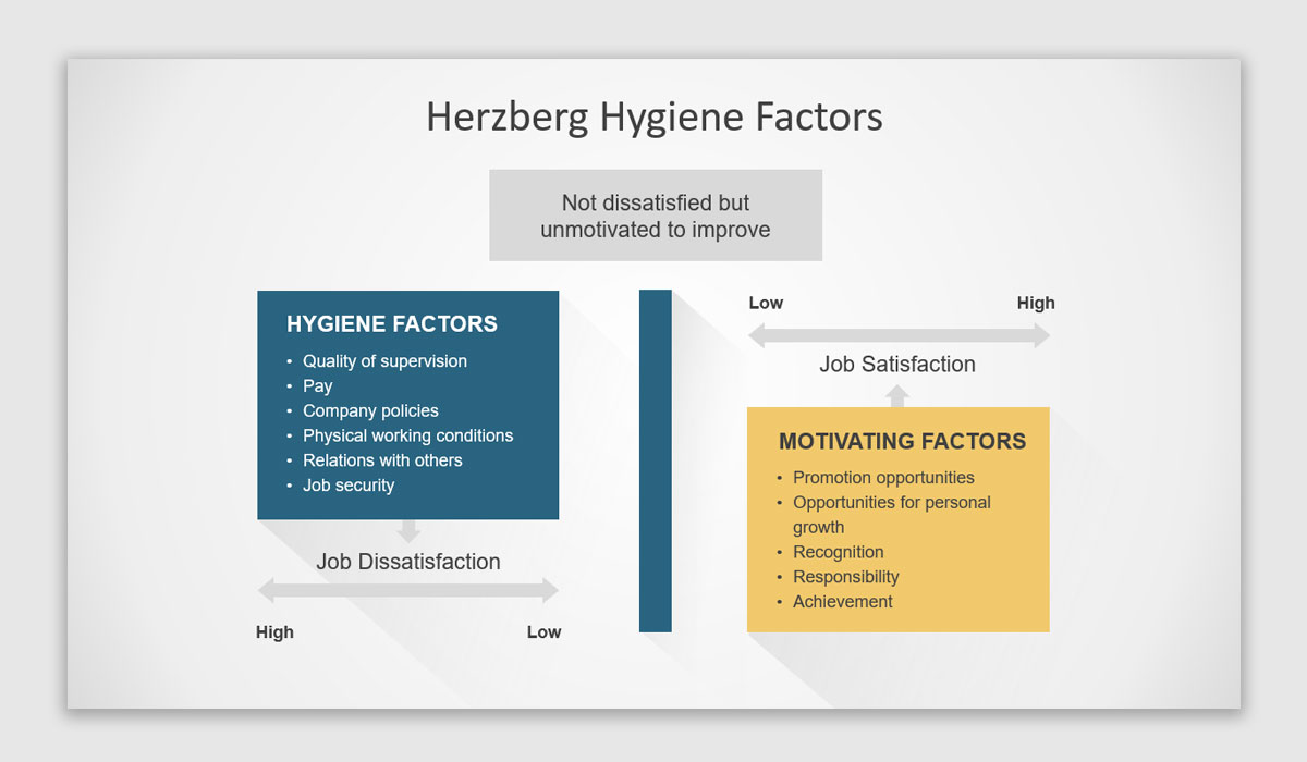 Two Factor Theory PowerPoint template