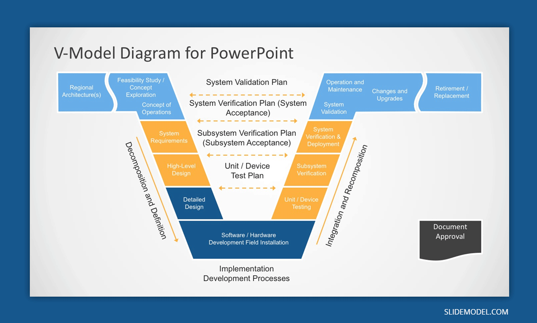 V Model PowerPoint template