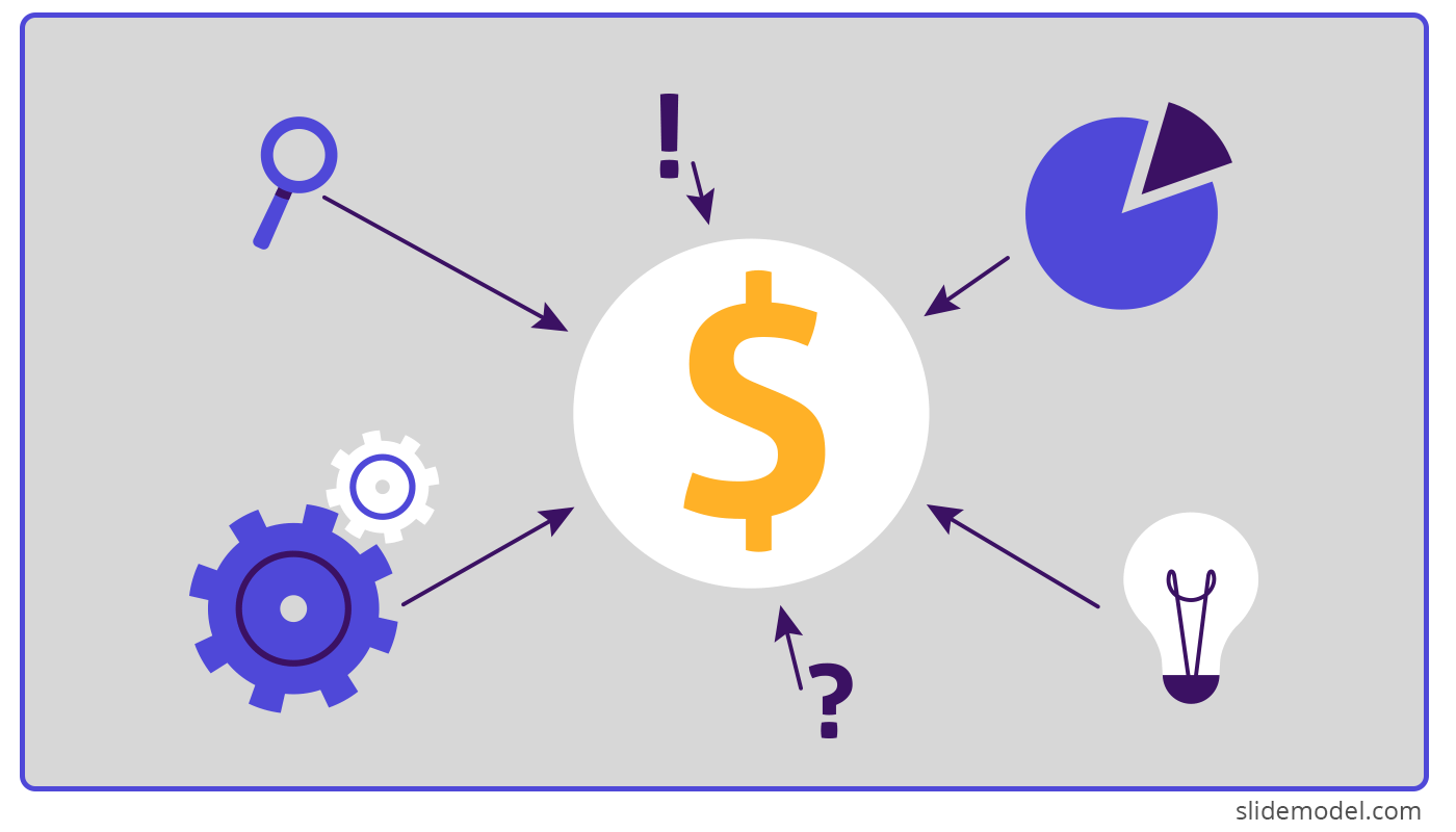 Pricing Strategy Diagram with Dollar sign, gear, light bulb and pie chart